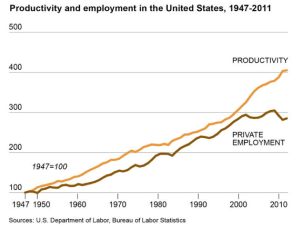 productivity_and_employment_in_the_US_1947-2011